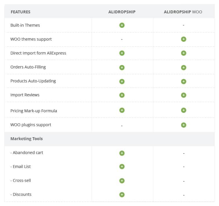 AliDropship vs AliDropship WooCommerce: what to choose ...