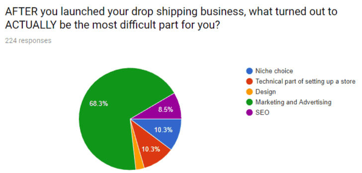 drop shipping business expectations