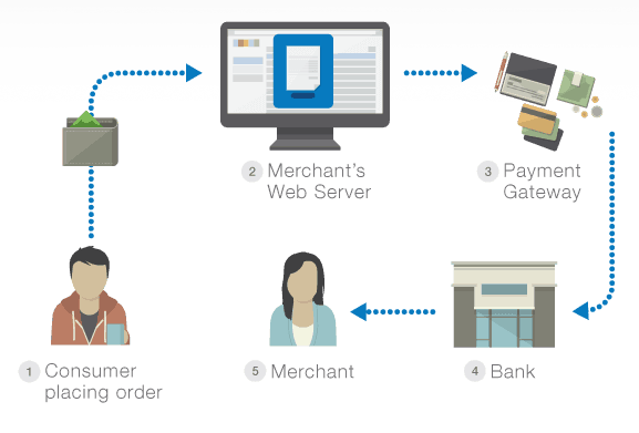 credit cards payment gateways for ecommerce dropshipping store