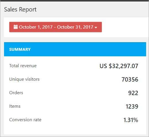 drop shipping success story