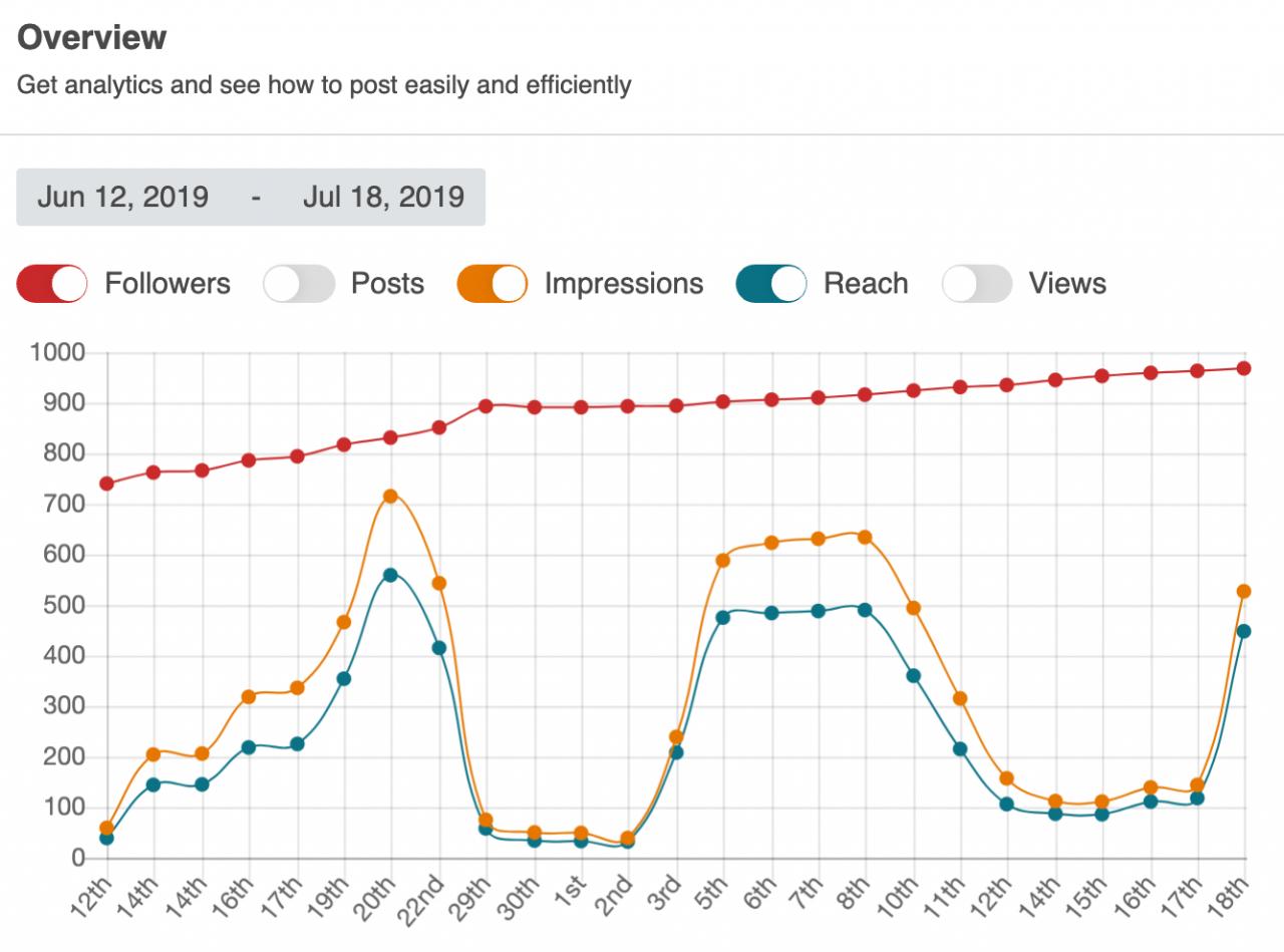 social-rabbit-stats-tracking--1280x949.png