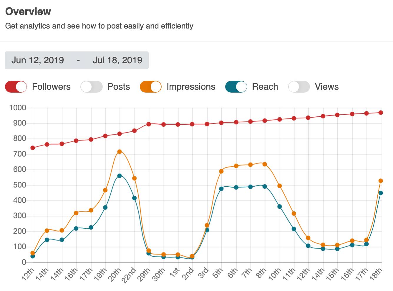 Social-Rabbit-Statistik-Tracking-.png