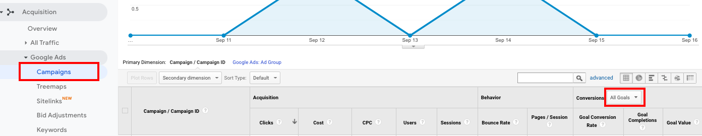 Google Analytics Ads Results