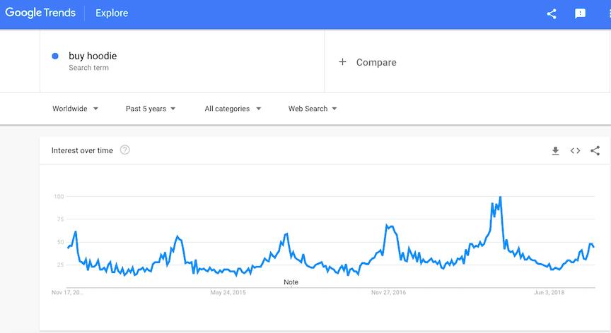 """Buy hoodie"" query in Google trends"