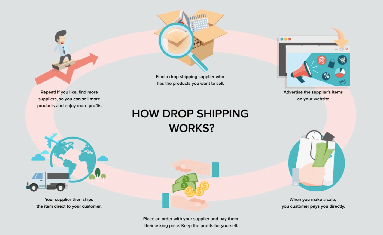 A scheme showing how the dropshipping business model works