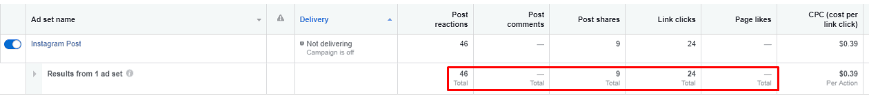 Facebook Ads Manager results