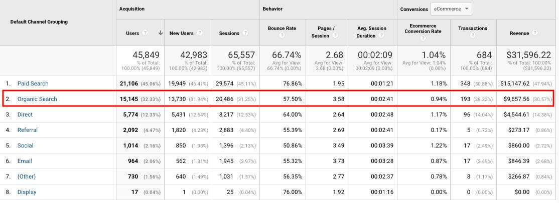 SEO Product Page Optimization