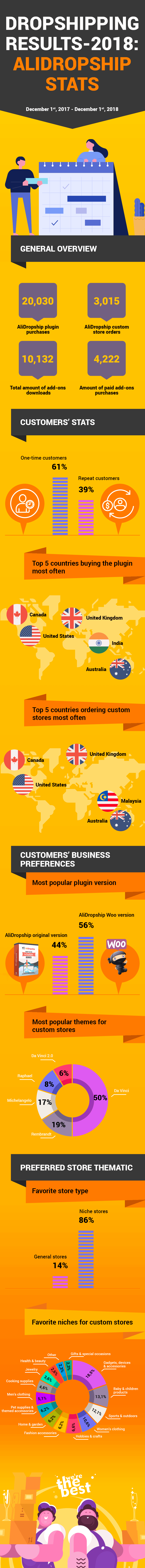 Dropshipping Results Of 2018: All-Inclusive eCommerce Infographic By AliDropship