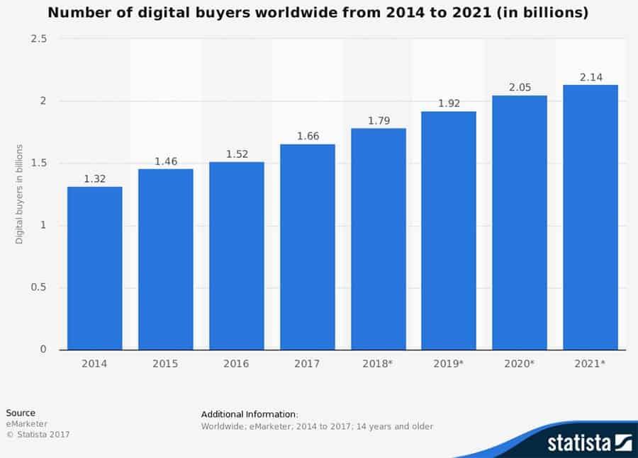 numero di acquisti online entro il 2021