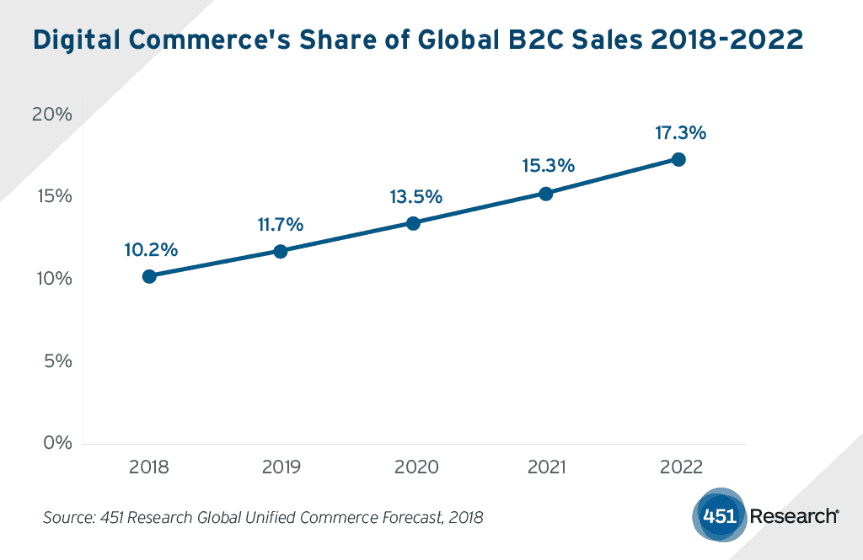 stable-e-commerce-growth.png