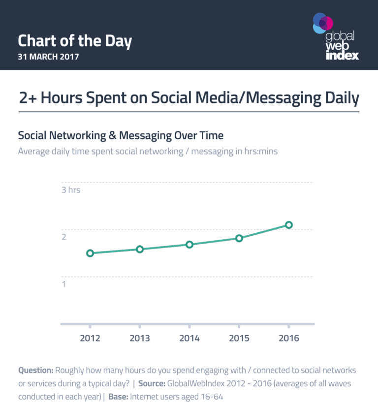 time-on-social-media.png
