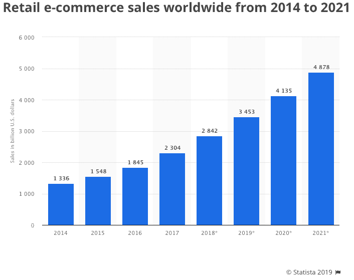 statista-retail-ecommerce-sales.png