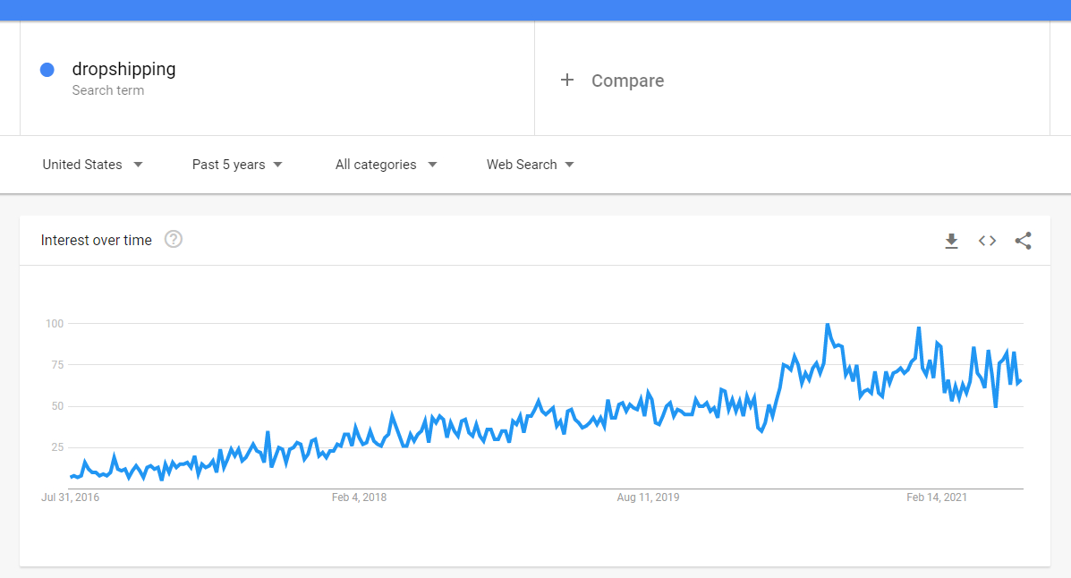 The 'dropshipping' search results in Google Trends