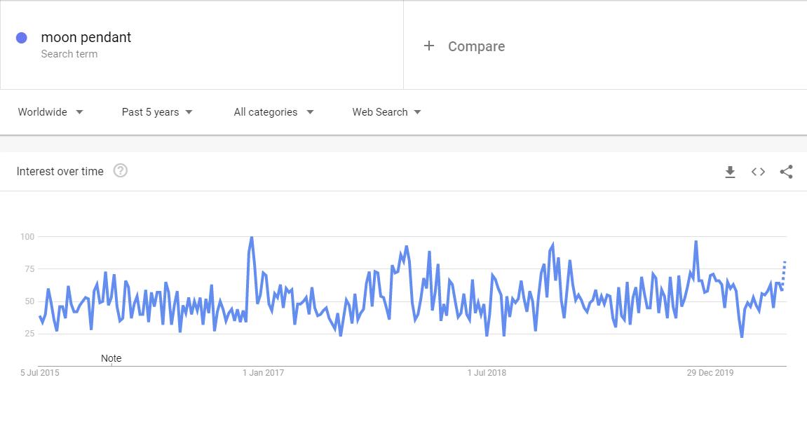 google trend - moon pendant