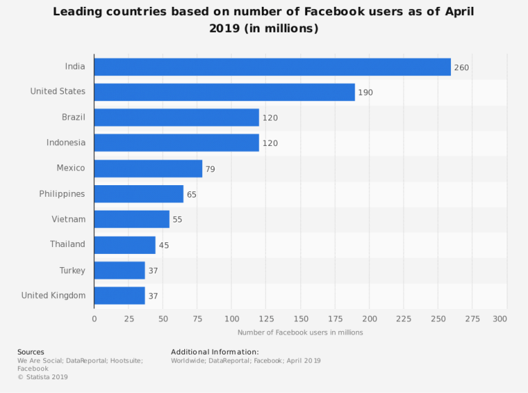 7 Facebook Statistics Every Entrepreneur Needs To Know To Grow Their Business