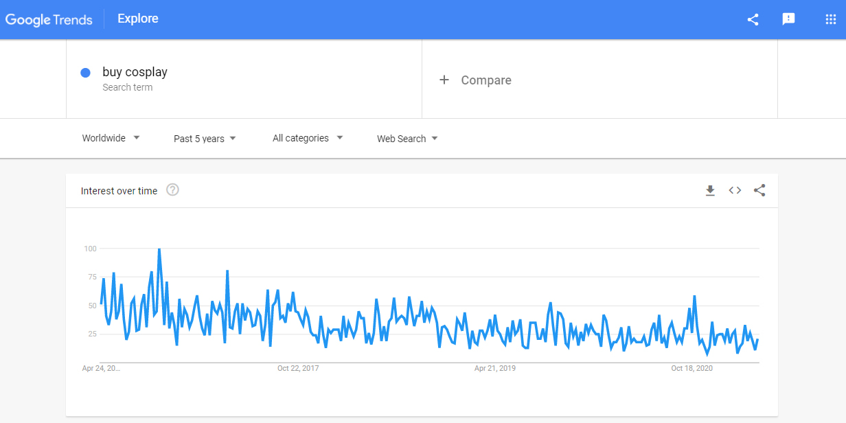 Screenshot of Google Trends results for the 'buy cosplay' search query
