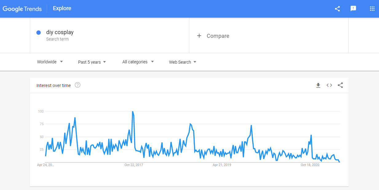 Screenshot of Google Trends results for the 'DIY cosplay' search query