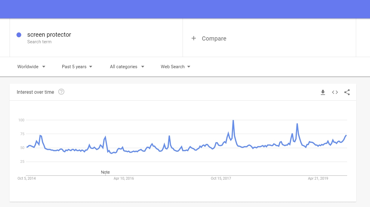 Google trends: screen protector to sell
