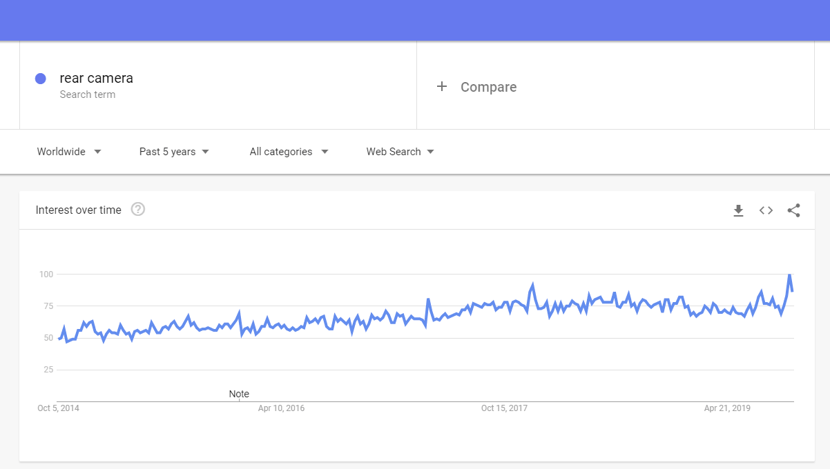 Google trends: Rear cameras to sell