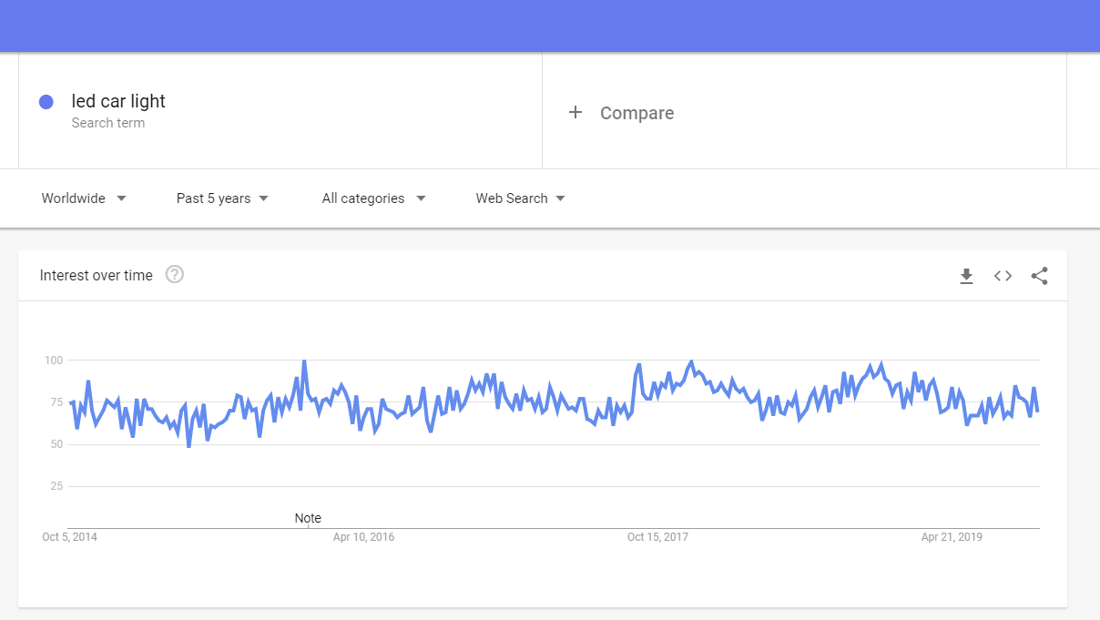 Google trends: Car LED light to sell