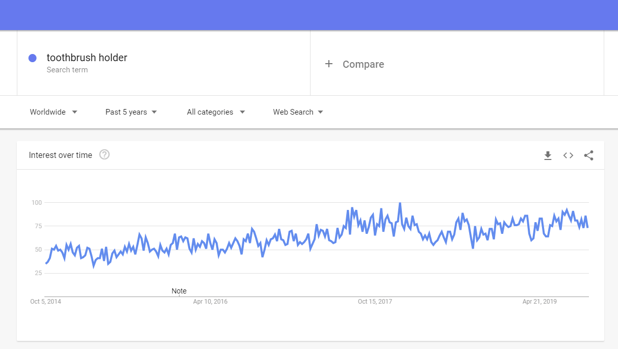 Google trends: Toothbrush holder to sell