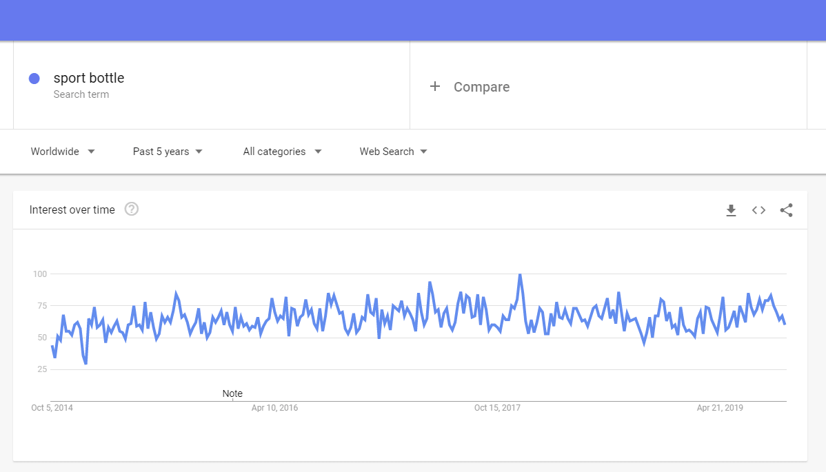 Google trends: sport bottle to sell