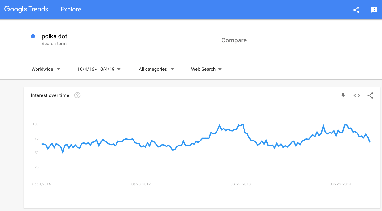 Google trends: Polka dot clothes to sell