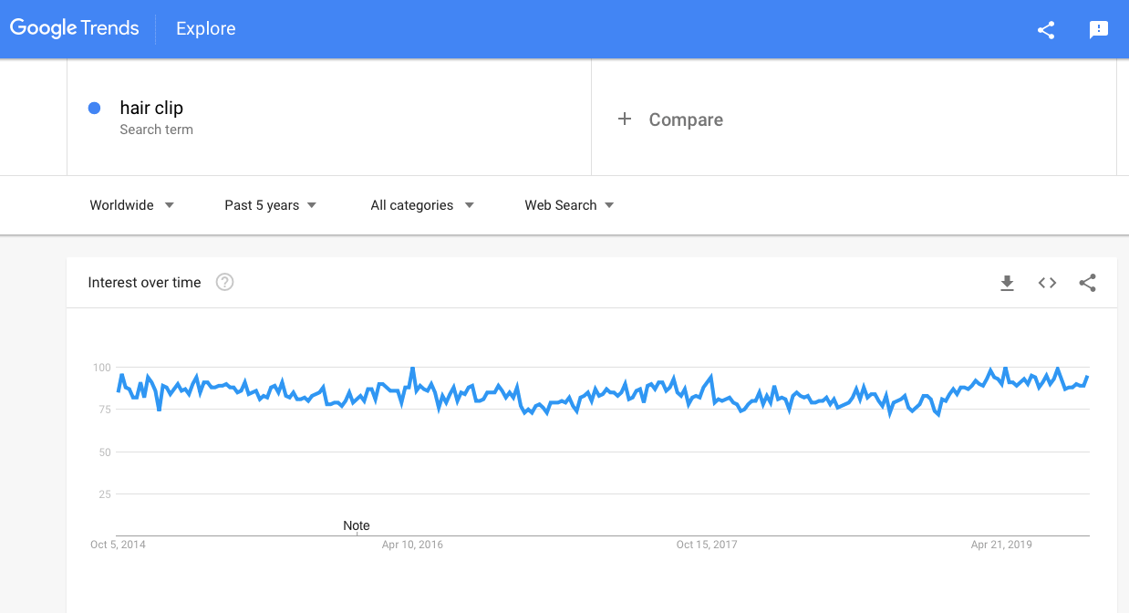 Google trends: Hair clips and pins to sell