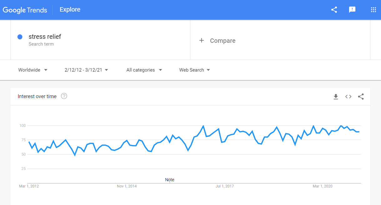 According to Google Trends, more people are interested in ways to relieve stress.