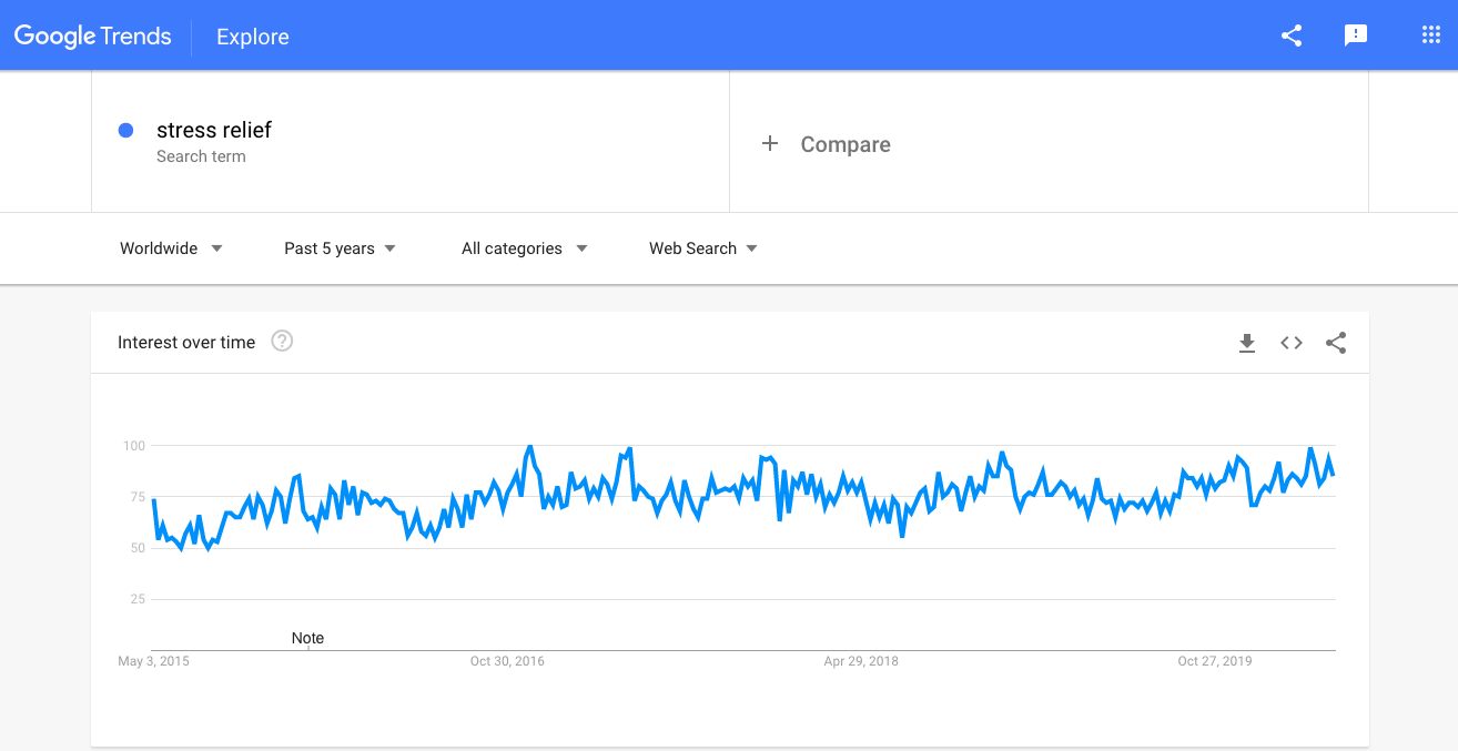 Stress-relief_Google-Trends.png