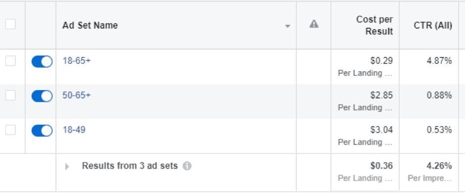 Facebook ad optimization: split test 18-49 vs 50-65+