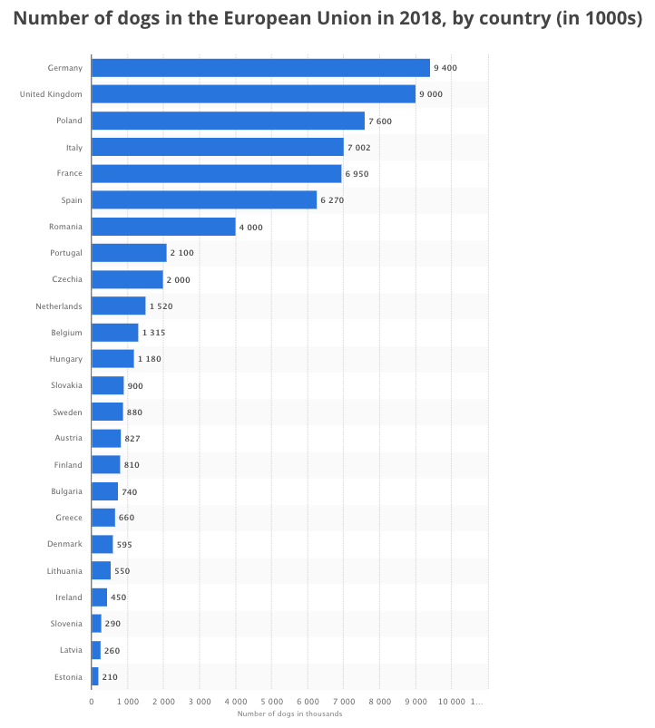 A graph on the number of dogs in the European Union in 2018