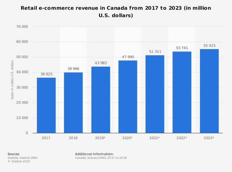 Canadian e-commerce market
