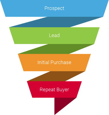 A sales funnel consisting of four stages
