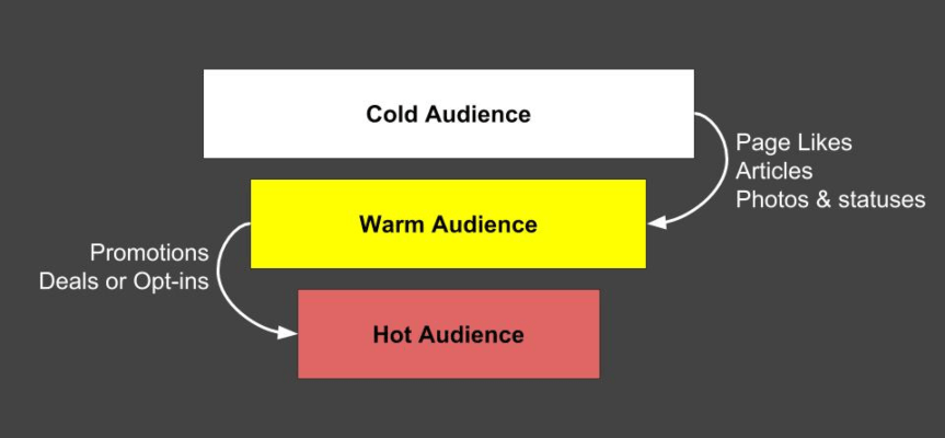 Cold-and-Warm-Audience.png