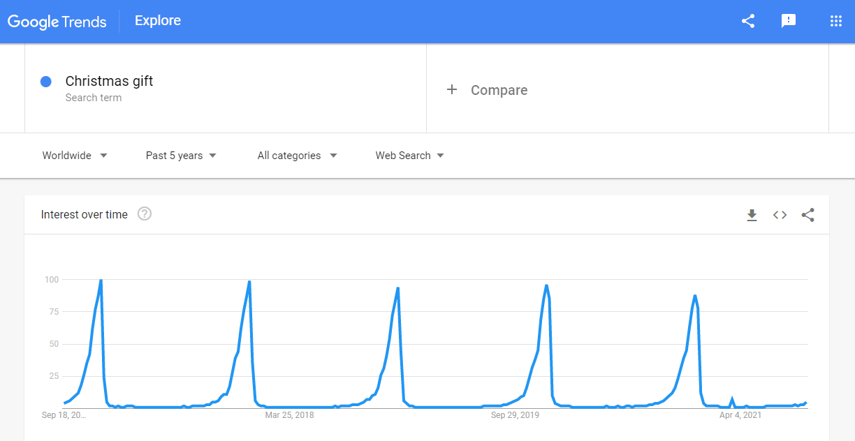 Christmas gift on a Google Trends graph