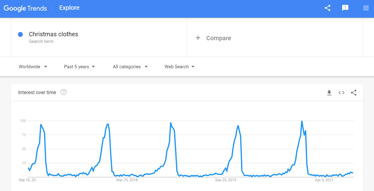 Christmas clothes on a Google Trends graph