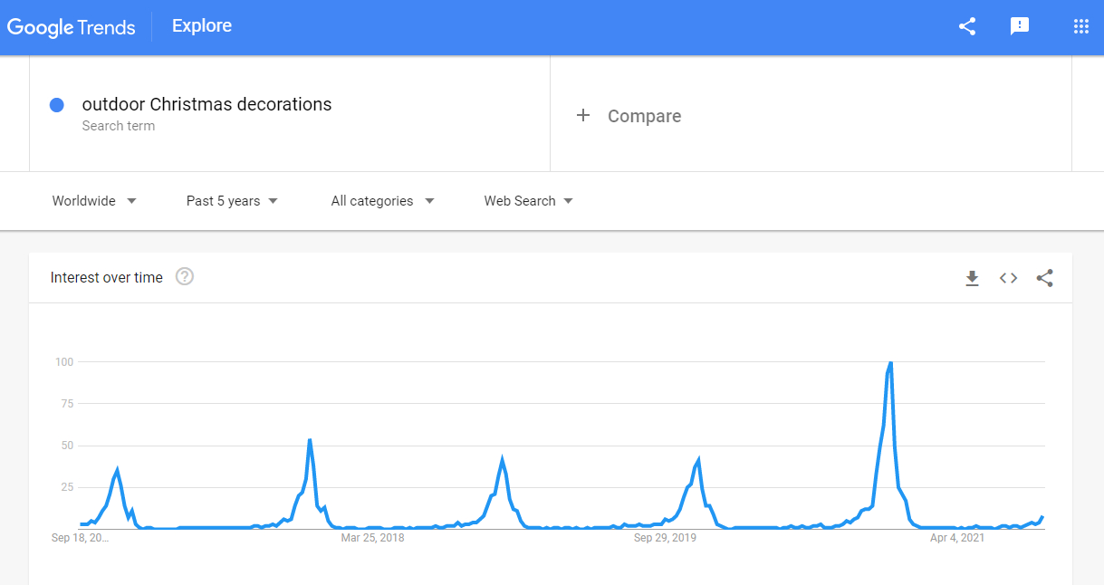 Outdoor Christmas decorations on a Google Trends graph