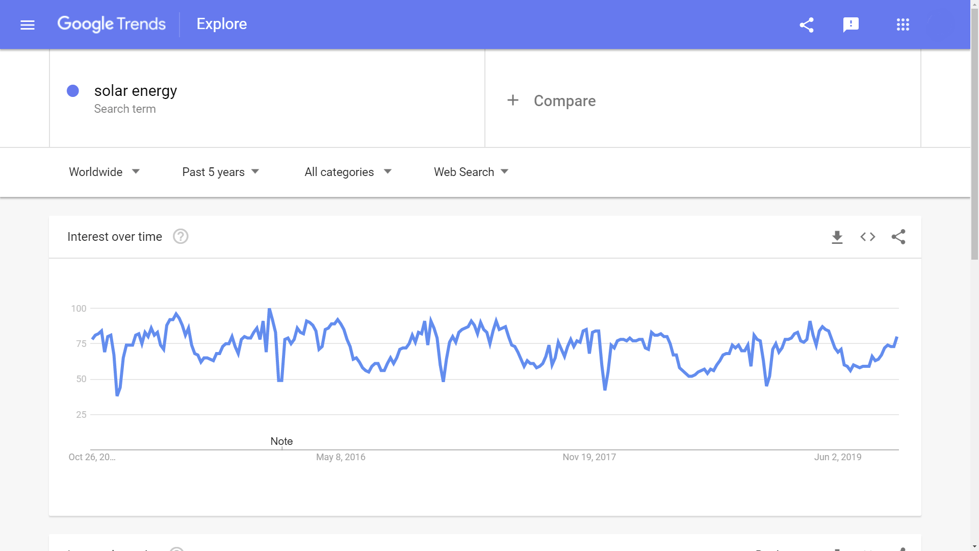 Google trends solar products