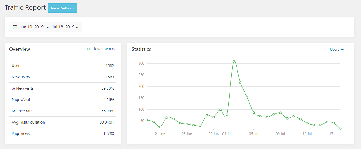 Traffic-Report-dropshipping-mexico.png
