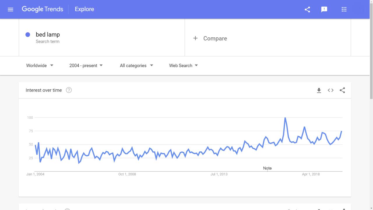 smart bed lamp in google trends