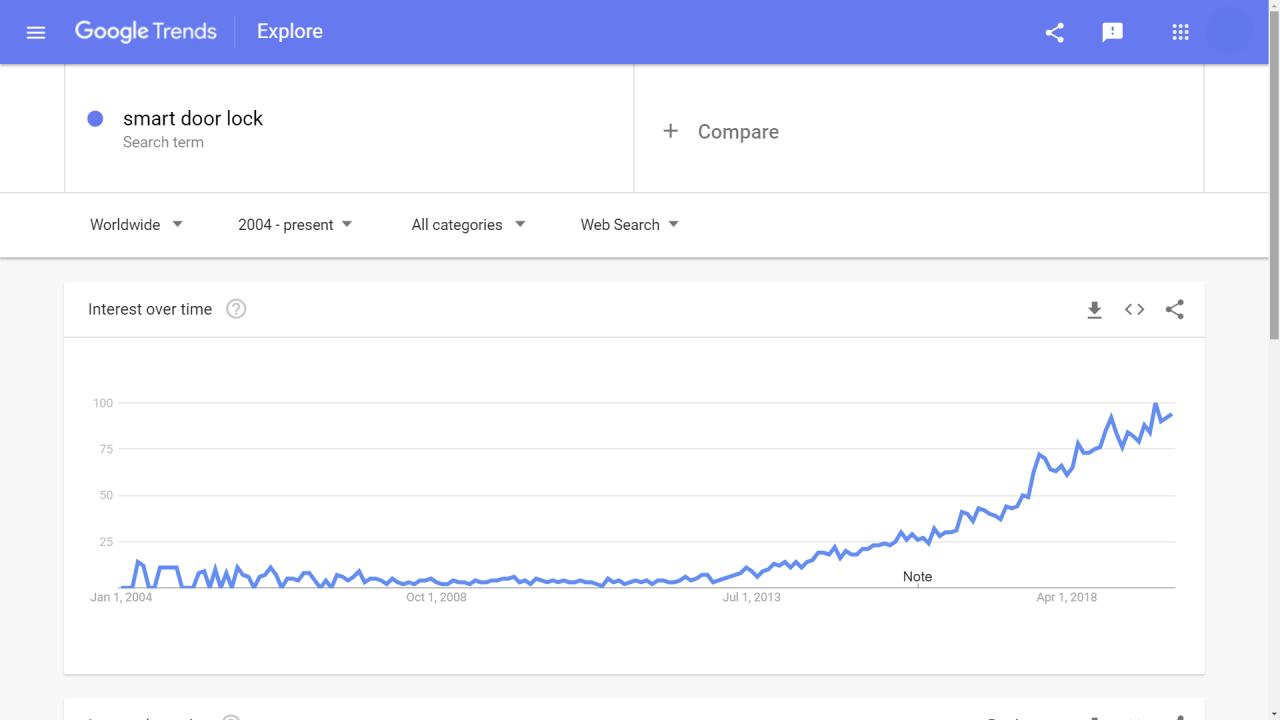 smart doorlock in google trends
