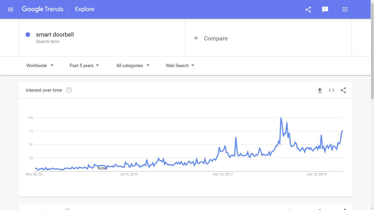 smart doorbell in Google trends