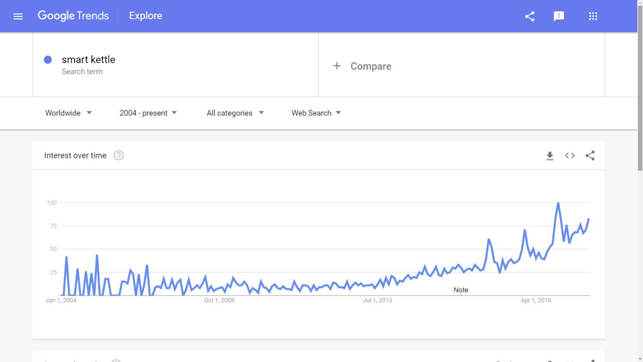 smart kettle in google trends