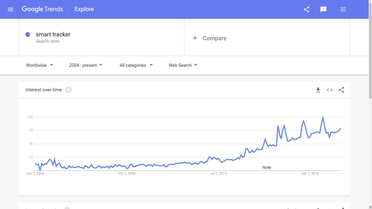 smart tracker in google trends