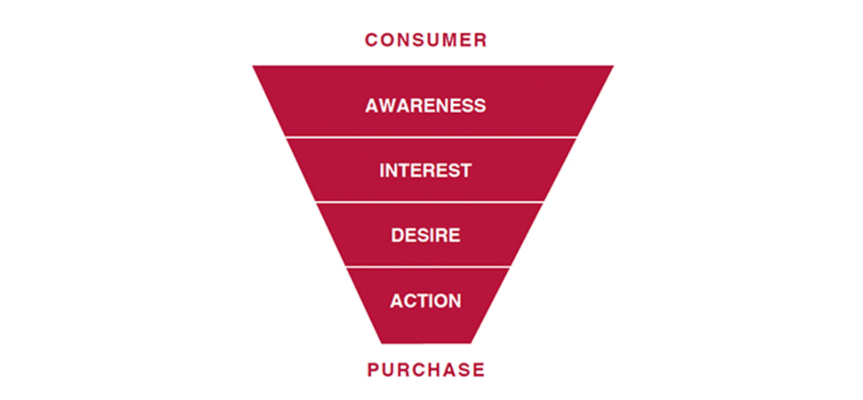 4-step sales funnel scheme