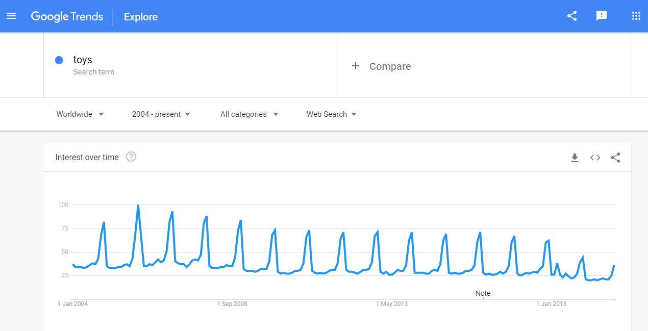 Dropship-Toys-Google-Trends.png