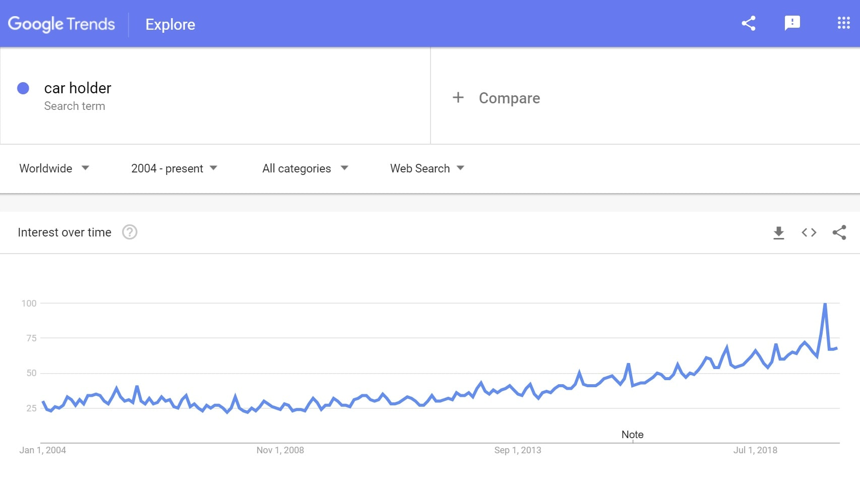 Google trends: Car holders to sell