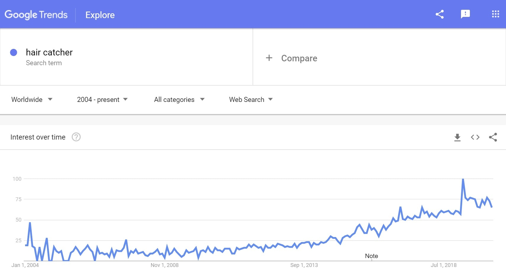 Google trends: Hair catcher to sell