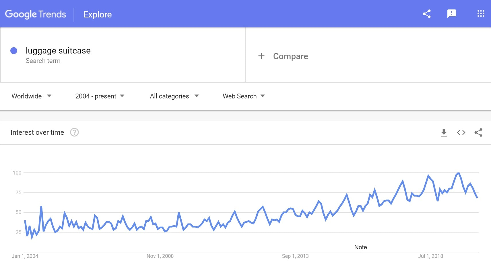 Google trends: Luggage suitcase to sell